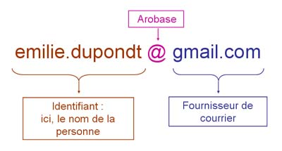 adresse_mail_explication